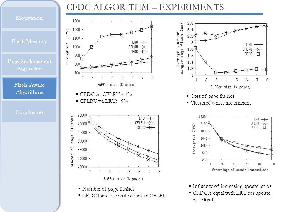 CFDC ALGORITHM – EXPERIMENTS