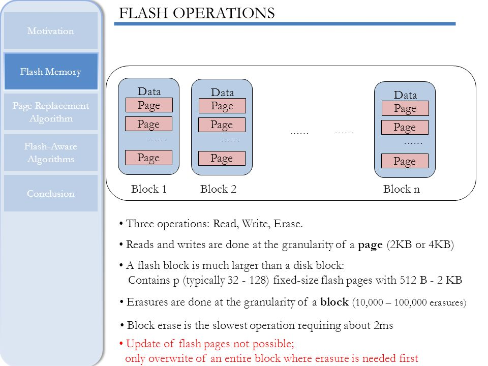 FLASH OPERATIONS Page Data Page Data Page Data Block 1 Block 2 Block n