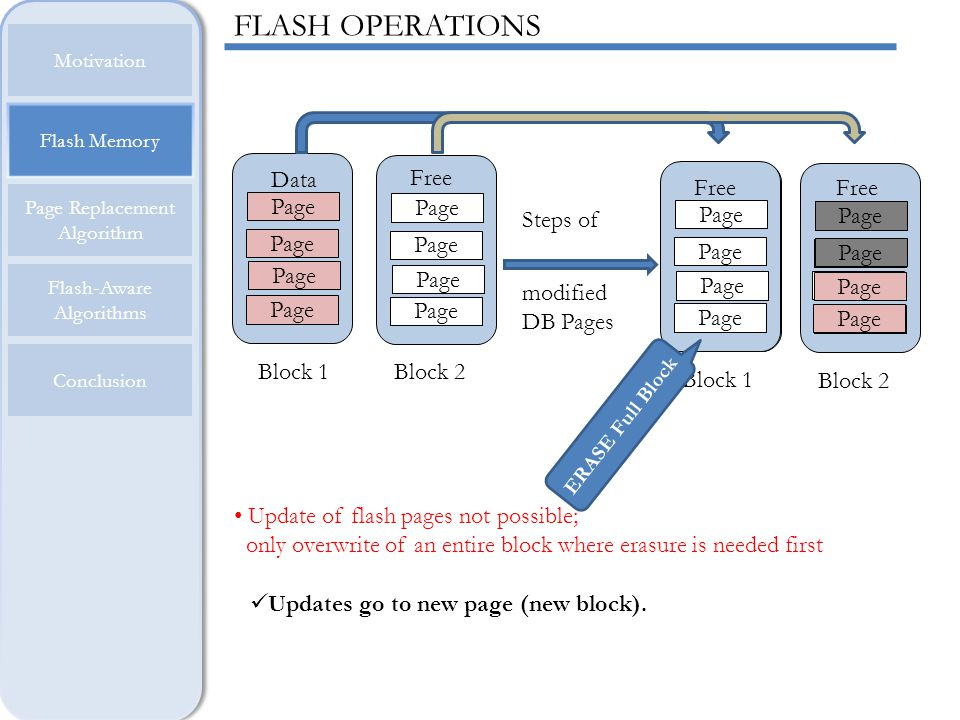 FLASH OPERATIONS Page Data Page Free Page Data Page Free Page Free