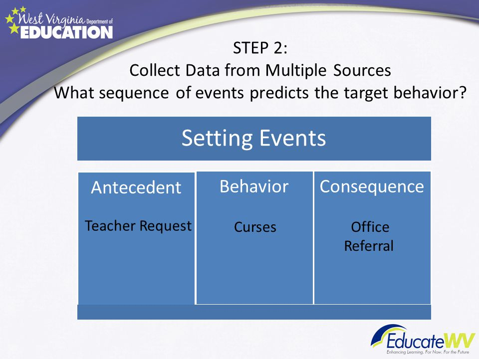 Setting Events Antecedent Behavior Consequence Teacher Request Curses