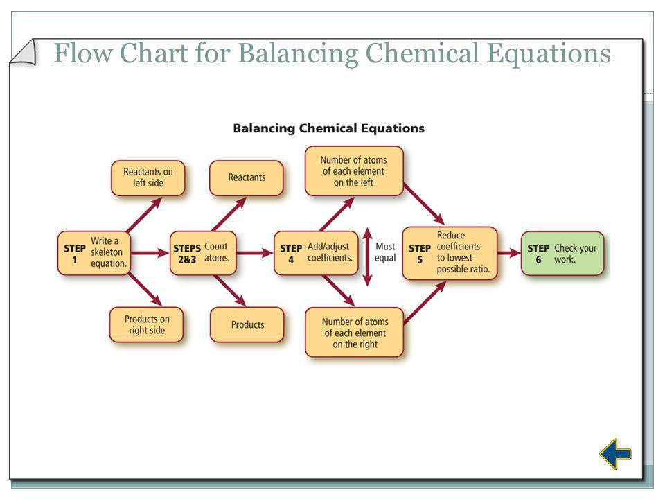 Flow Chart for Balancing Chemical Equations
