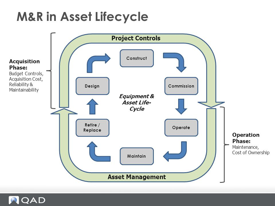 Equipment & Asset Life-Cycle