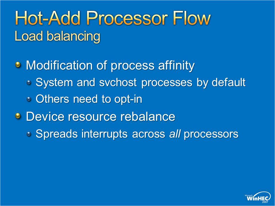 Hot-Add Processor Flow Load balancing