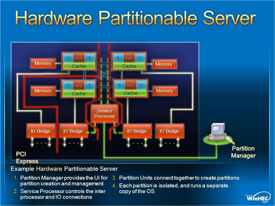 Hardware Partitionable Server