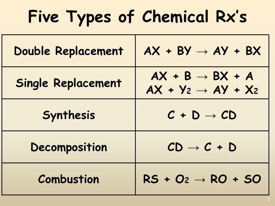 Five Types of Chemical Rx's