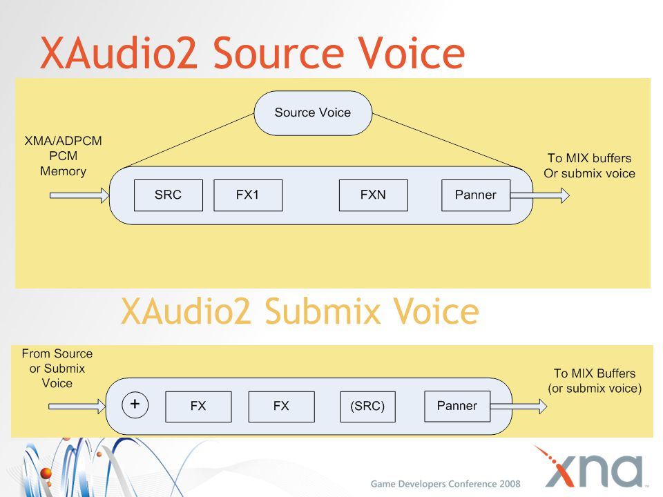XAudio2 Source Voice XAudio2 Submix Voice