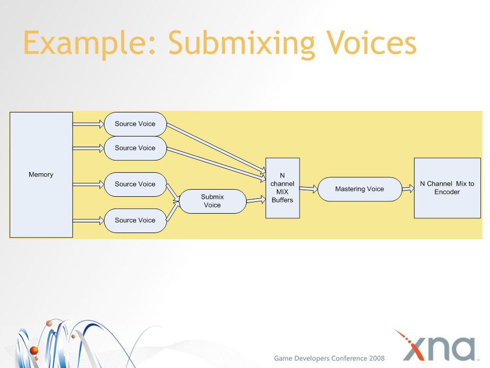 Example: Submixing Voices