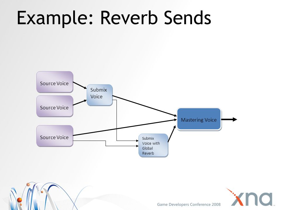 Example: Reverb Sends Source Voice Submix Voice Source Voice