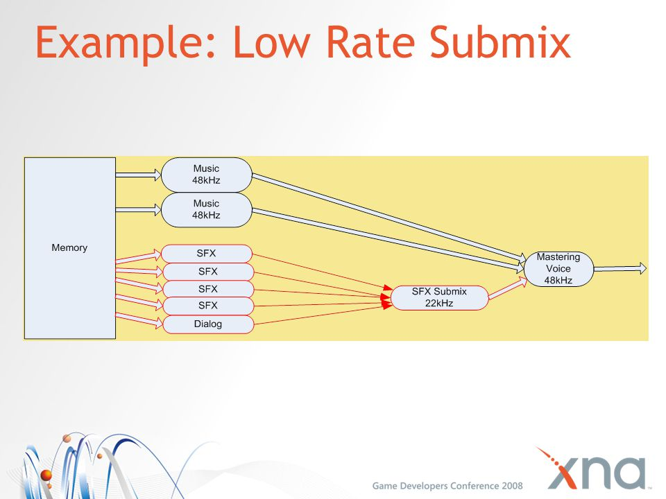 Example: Low Rate Submix