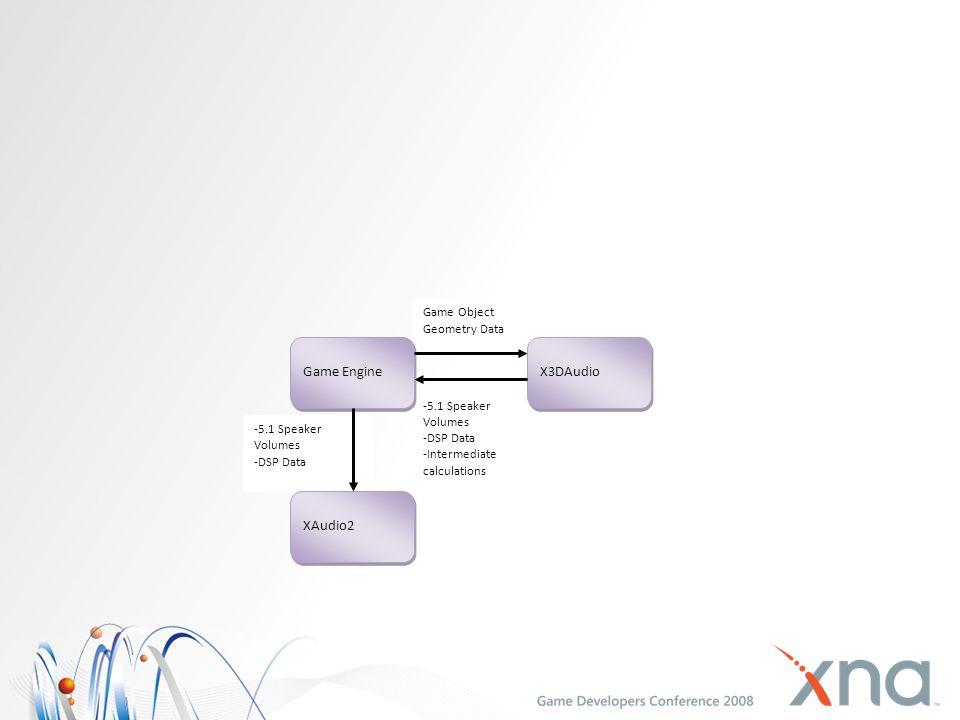 Game Engine X3DAudio XAudio2 Game Object Geometry Data