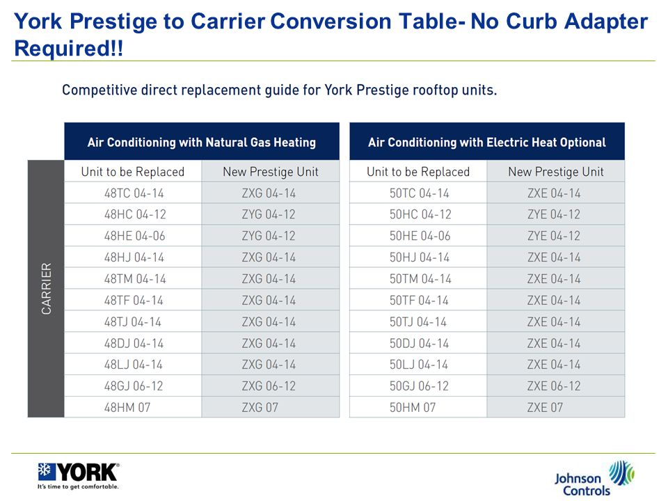 York Prestige to Carrier Conversion Table- No Curb Adapter Required!!