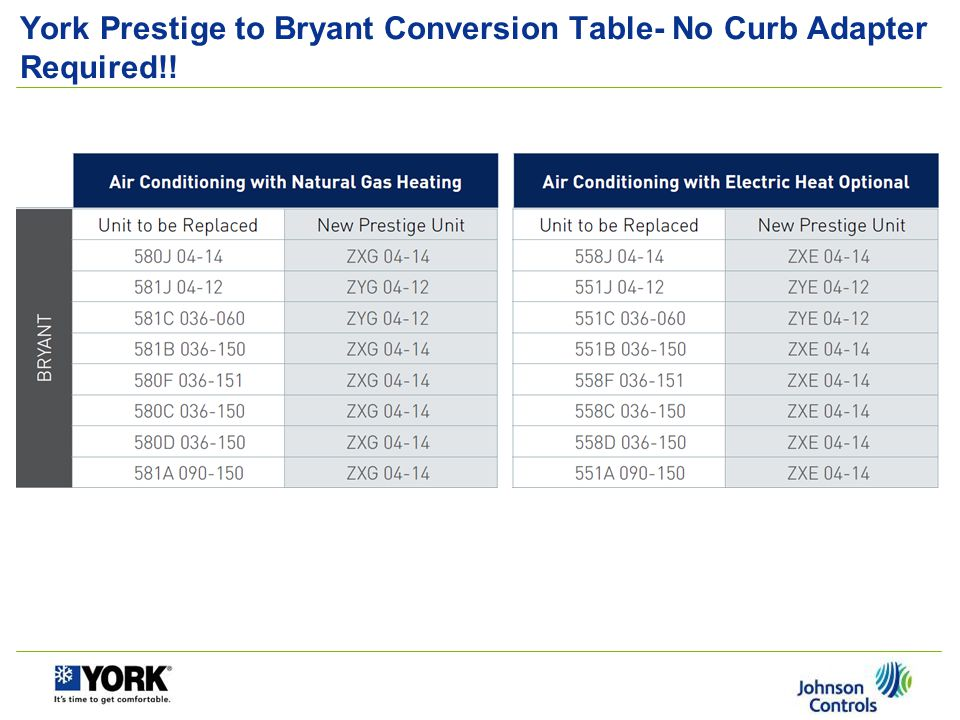 York Prestige to Bryant Conversion Table- No Curb Adapter Required!!