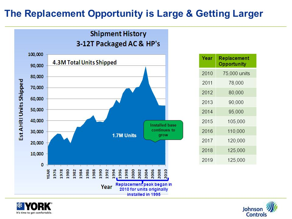 The Replacement Opportunity is Large & Getting Larger