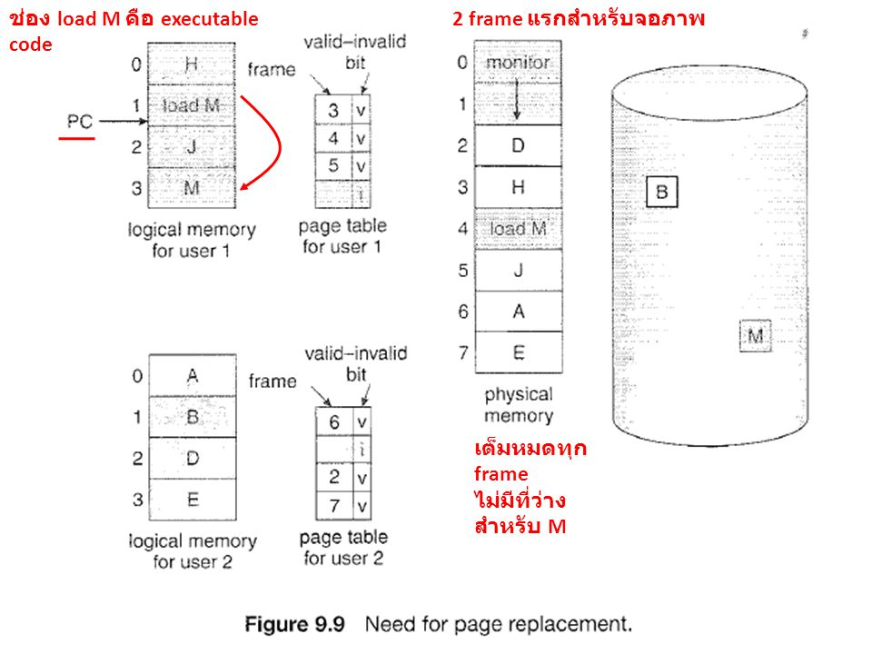 ช่อง load M คือ executable code