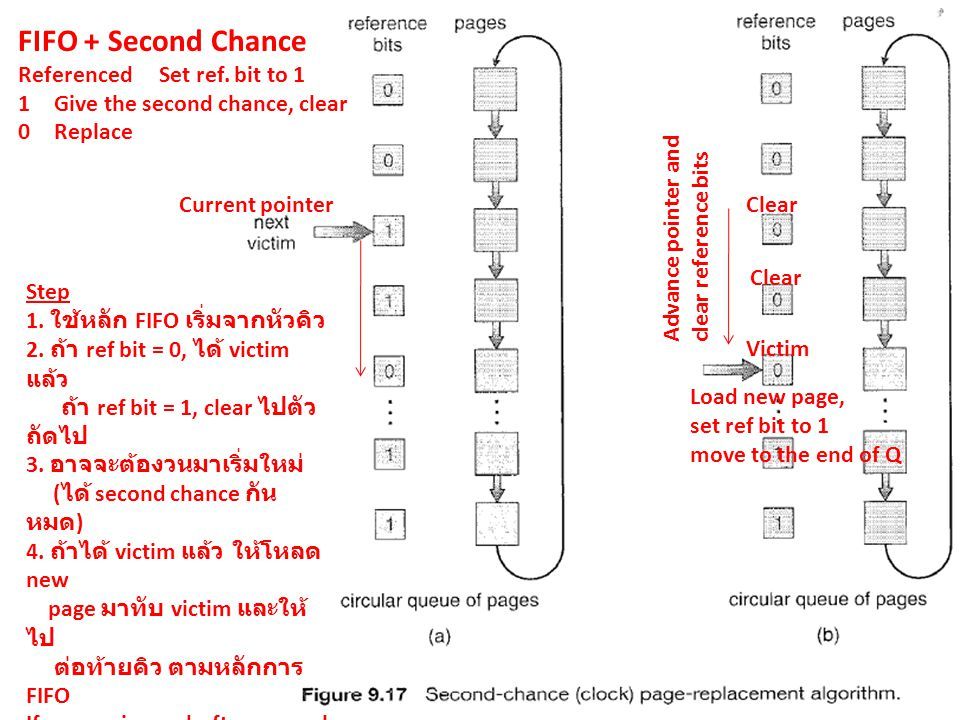 FIFO + Second Chance Referenced Set ref. bit to 1