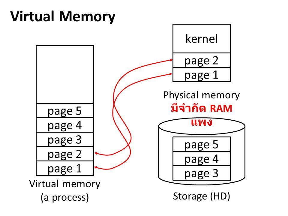 Virtual memory (a process)