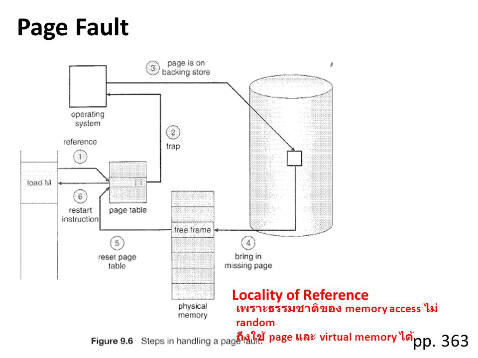 Page Fault pp. 363 Locality of Reference