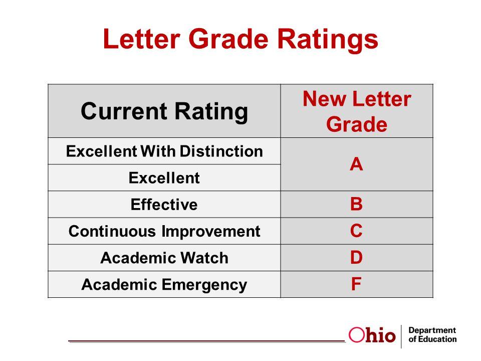 Excellent With Distinction Continuous Improvement