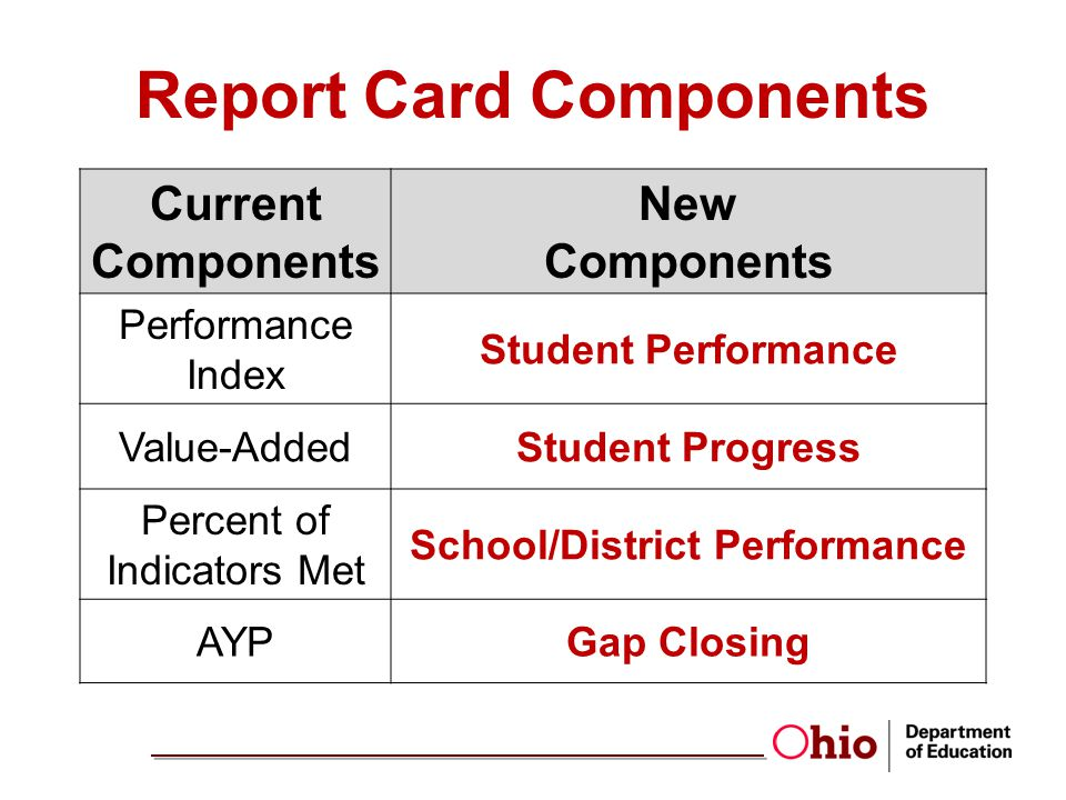 Report Card Components School/District Performance