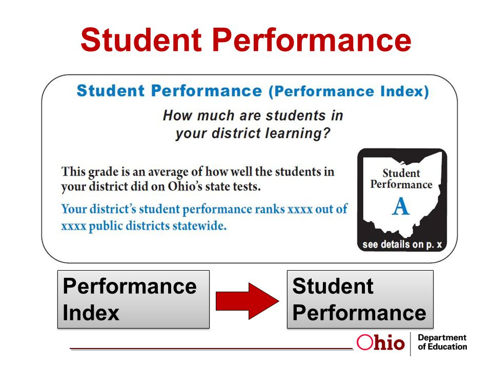 4/1/2017 Student Performance Performance Index Student Performance