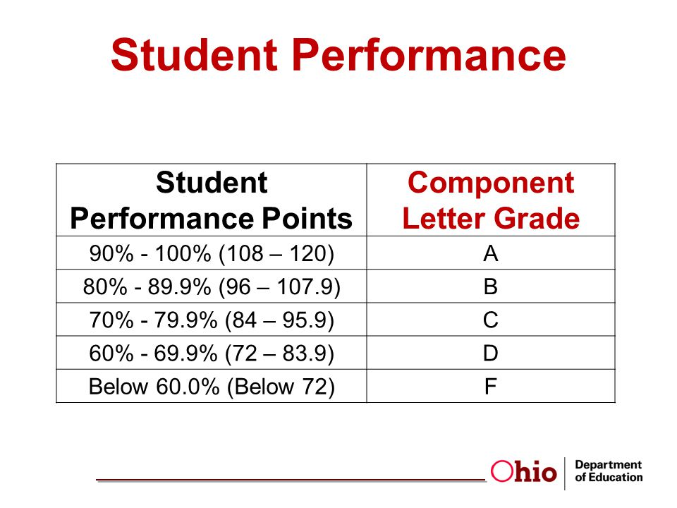 Student Performance Points Component Letter Grade