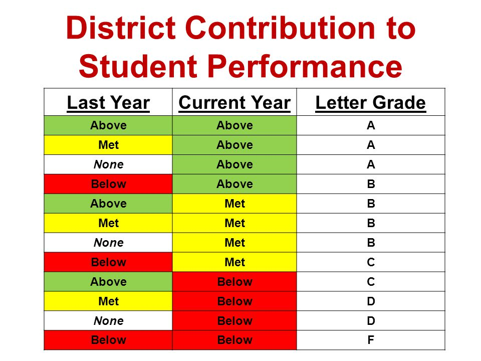 District Contribution to Student Performance