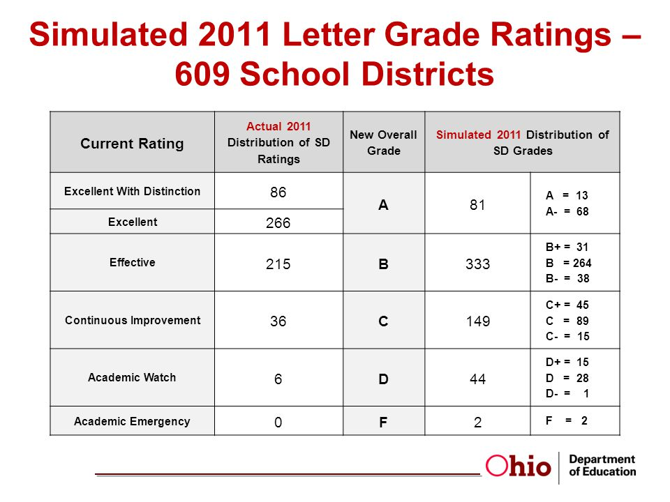 Simulated 2011 Letter Grade Ratings – 609 School Districts