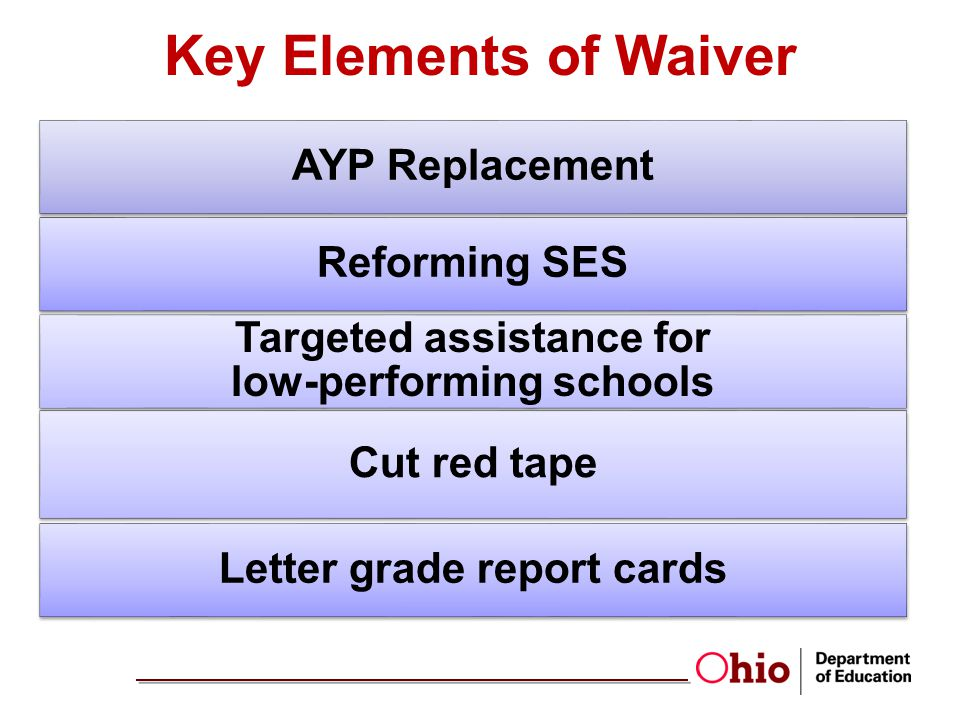 Key Elements of Waiver AYP Replacement Reforming SES