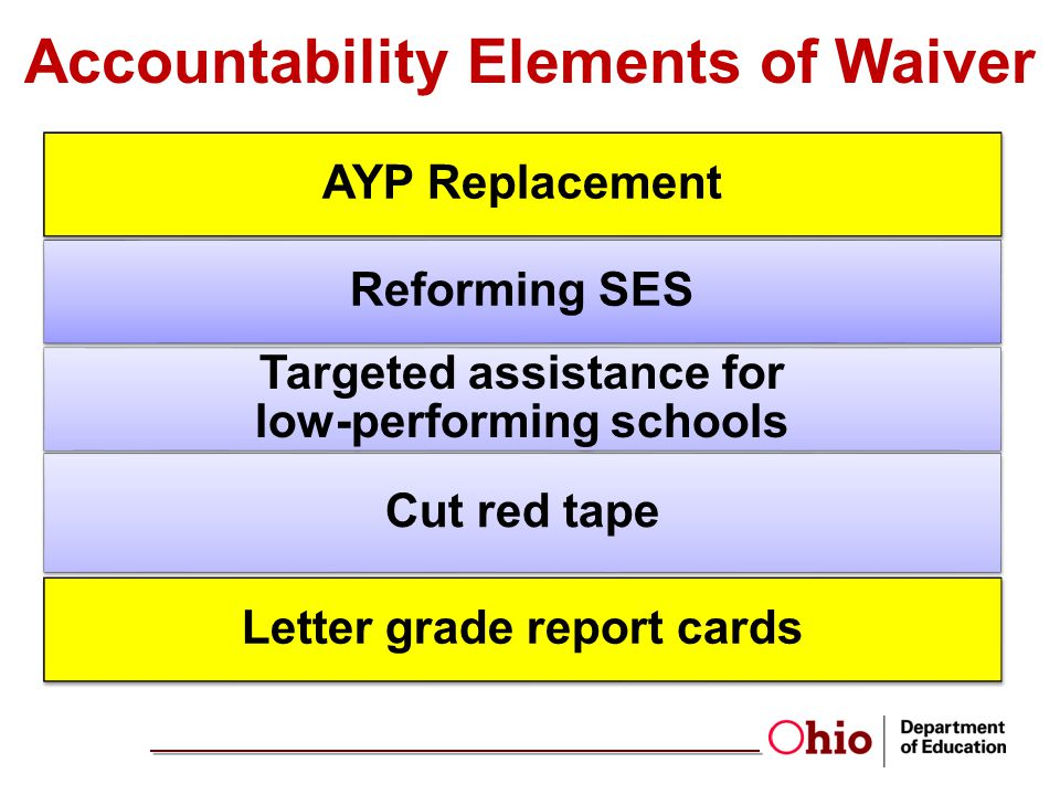 Accountability Elements of Waiver