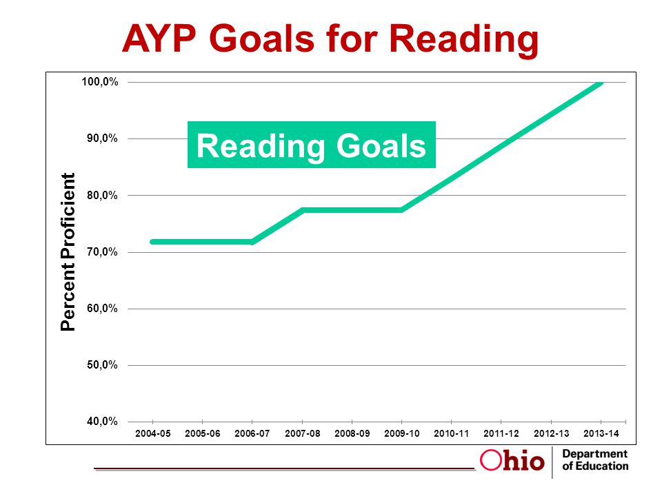 AYP Goals for Reading Reading Goals