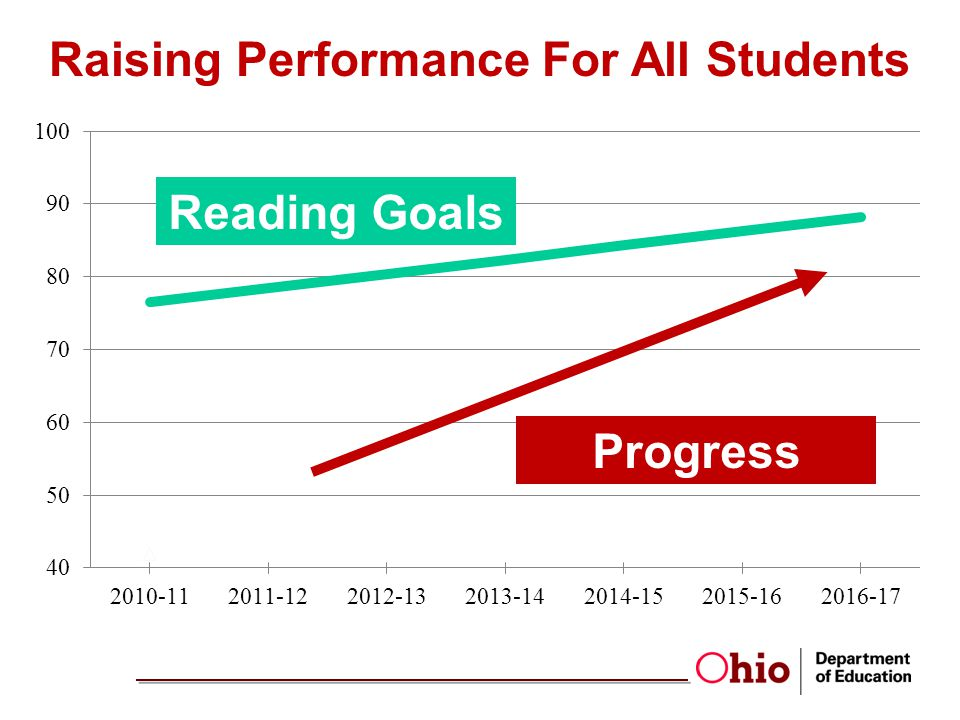 Raising Performance For All Students