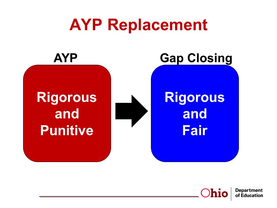 AYP Replacement Rigorous and Punitive Rigorous and Fair AYP