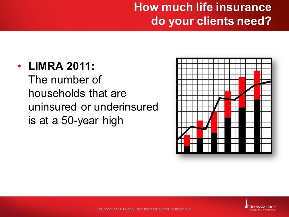 How much life insurance do your clients need