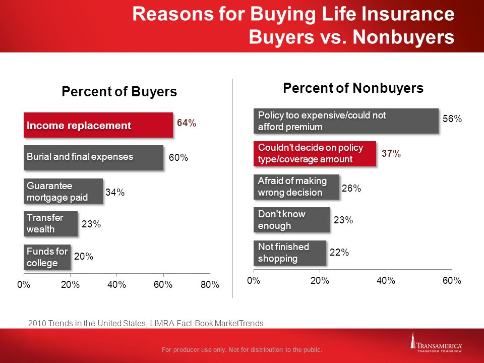 Reasons for Buying Life Insurance Buyers vs. Nonbuyers