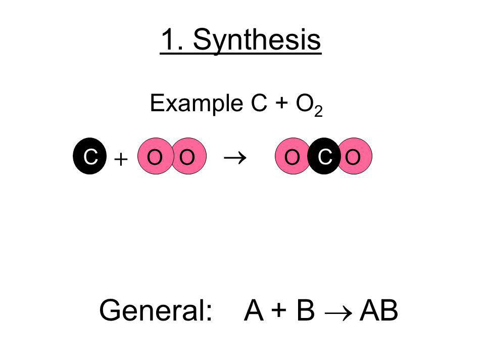 1. Synthesis Example C + O2 O C +  O C General: A + B  AB