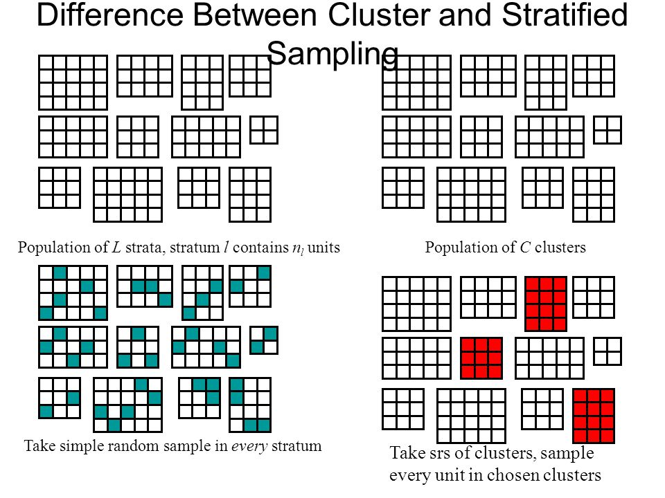 Difference Between Cluster and Stratified Sampling