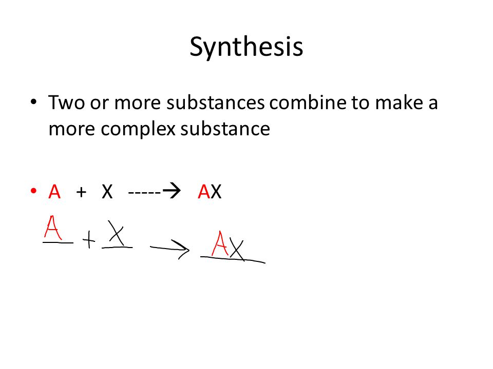 Synthesis Two or more substances combine to make a more complex substance A + X ----- AX