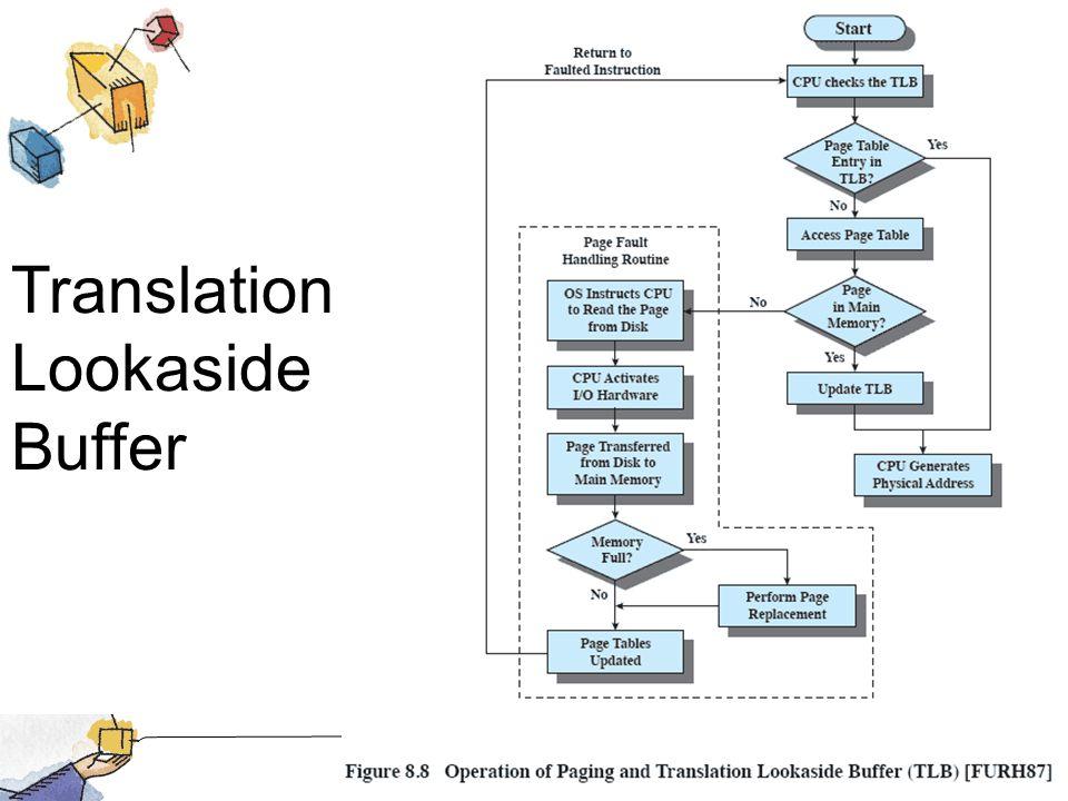 Translation Lookaside Buffer