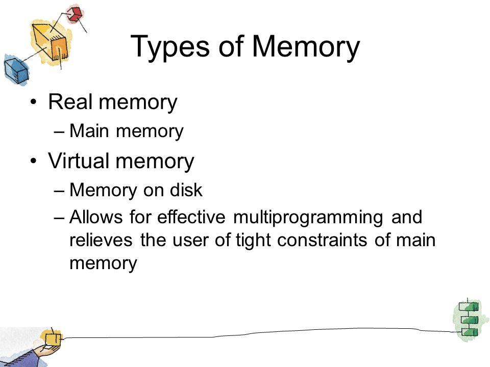 Types of Memory Real memory Virtual memory Main memory Memory on disk