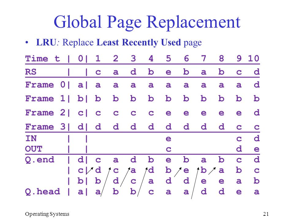 Global Page Replacement