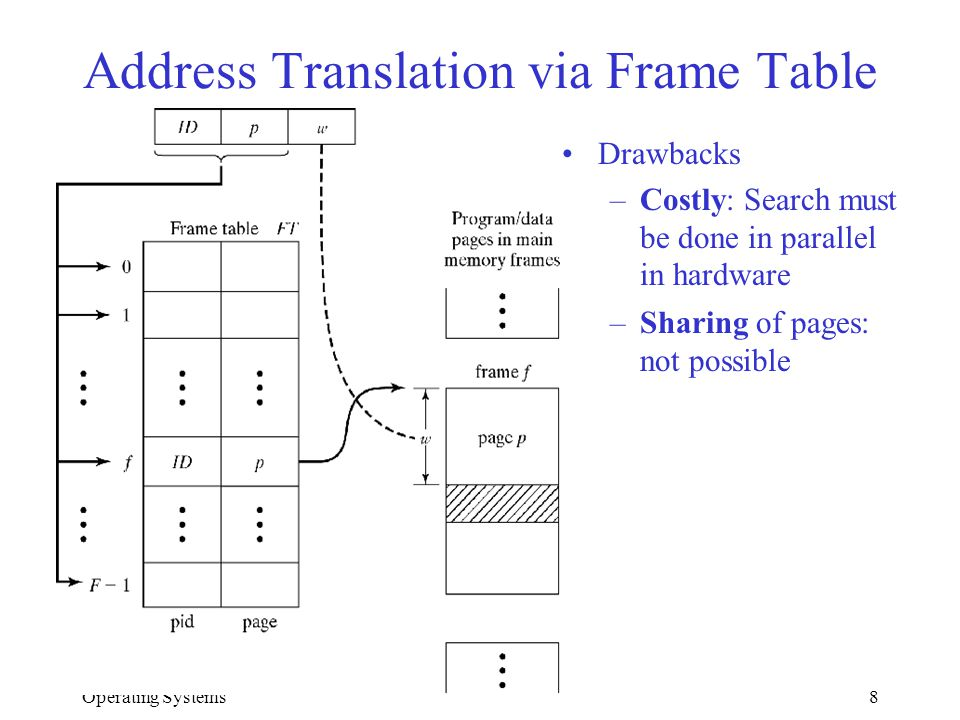 Address Translation via Frame Table