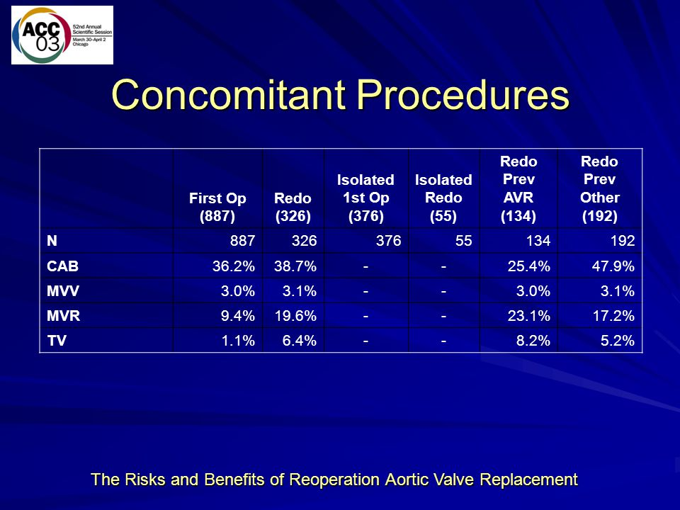 Concomitant Procedures