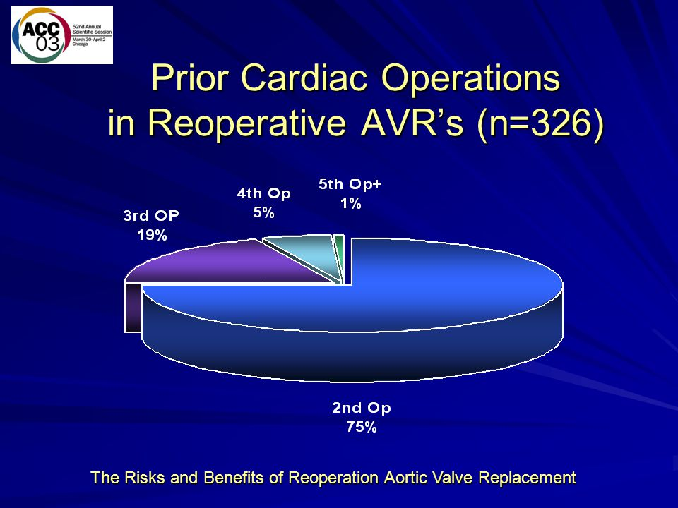 Prior Cardiac Operations in Reoperative AVR's (n=326)