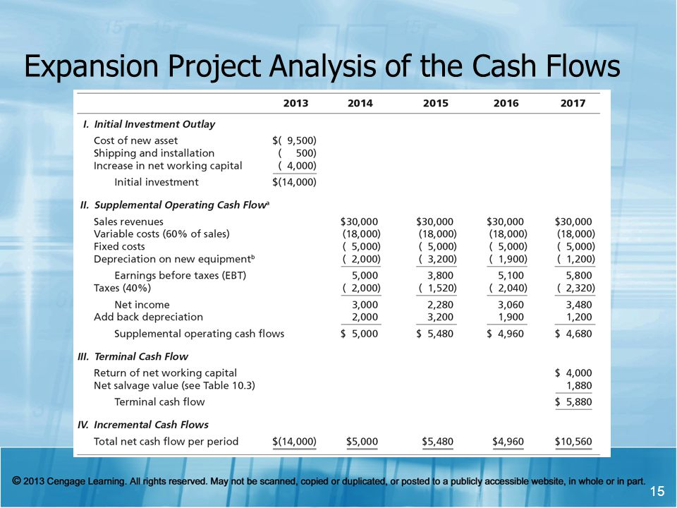 Expansion Project Analysis of the Cash Flows