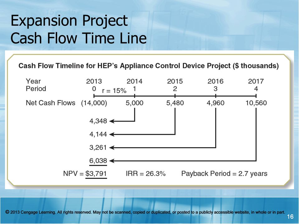 Expansion Project Cash Flow Time Line