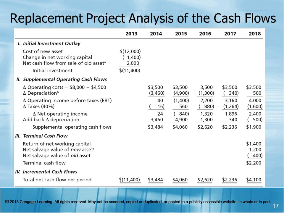 Replacement Project Analysis of the Cash Flows