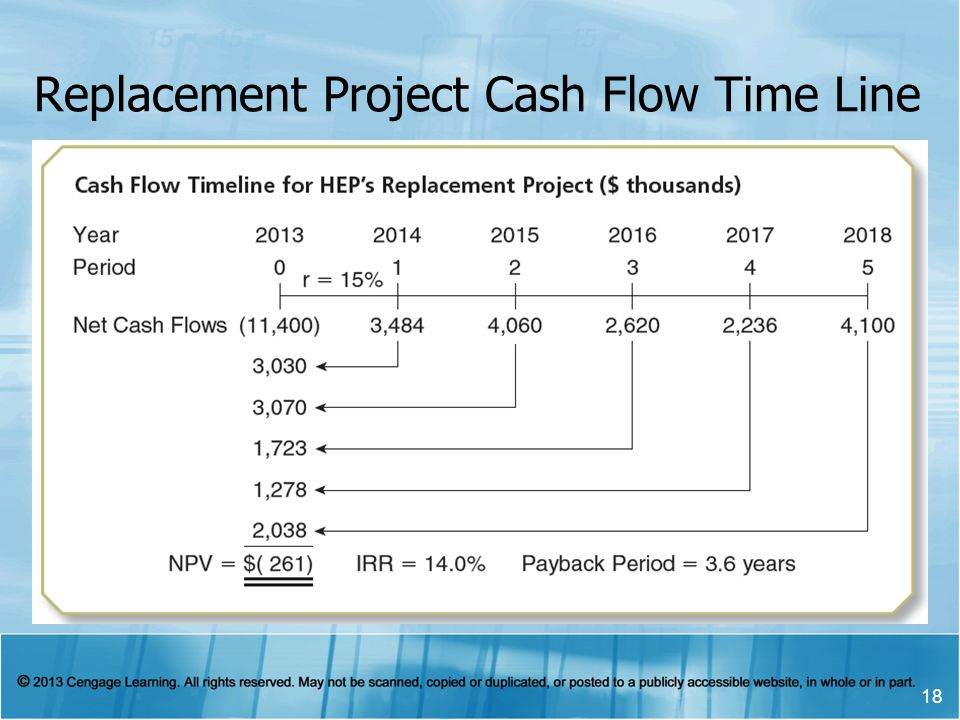 Replacement Project Cash Flow Time Line