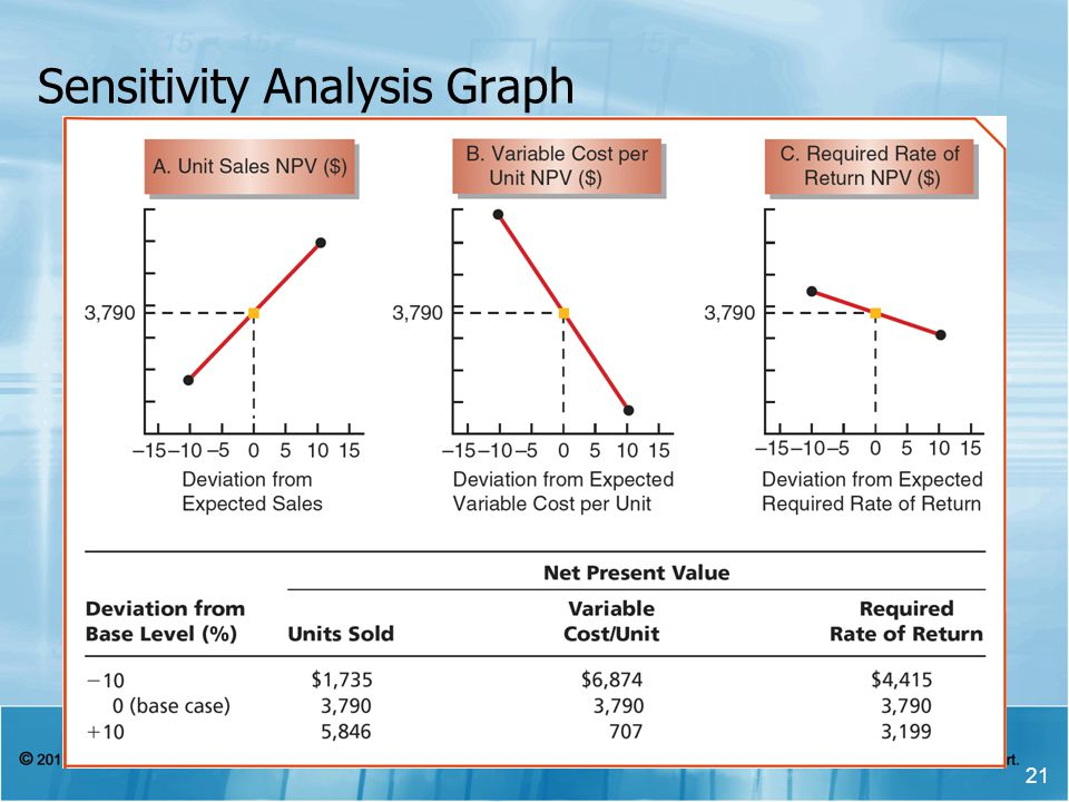Sensitivity Analysis Graph