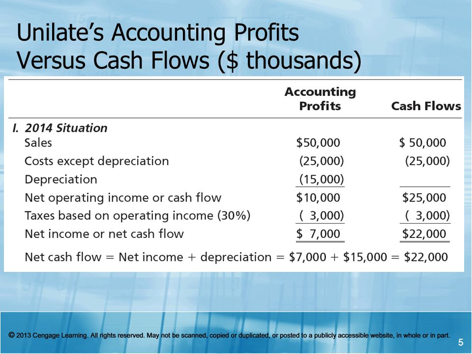 Unilate's Accounting Profits Versus Cash Flows ($ thousands)