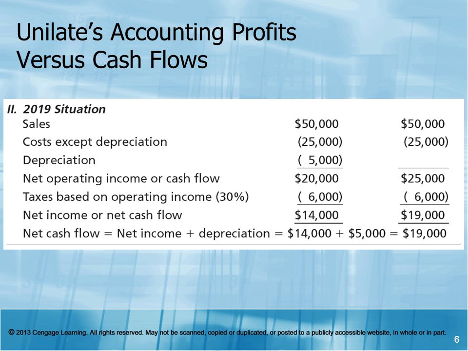 Unilate's Accounting Profits Versus Cash Flows